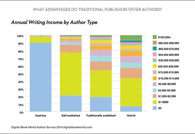 Writing vs. Marketing