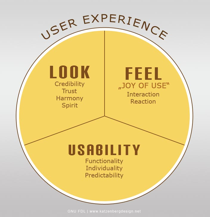 Ux and Writing